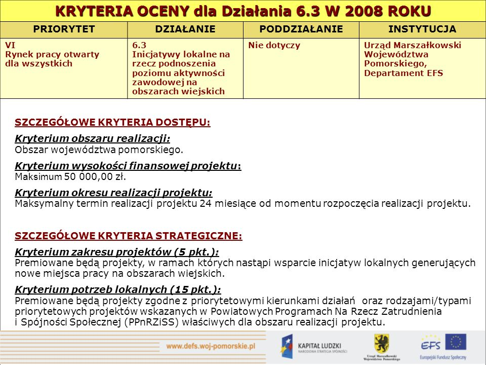 KRYTERIA OCENY dla Działania 6.3 W 2008 ROKU PRIORYTETDZIAŁANIEPODDZIAŁANIEINSTYTUCJA VI Rynek pracy otwarty dla wszystkich 6.3 Inicjatywy lokalne na rzecz podnoszenia poziomu aktywności zawodowej na obszarach wiejskich Nie dotyczyUrząd Marszałkowski Województwa Pomorskiego, Departament EFS SZCZEGÓŁOWE KRYTERIA DOSTĘPU: Kryterium obszaru realizacji: Obszar województwa pomorskiego.