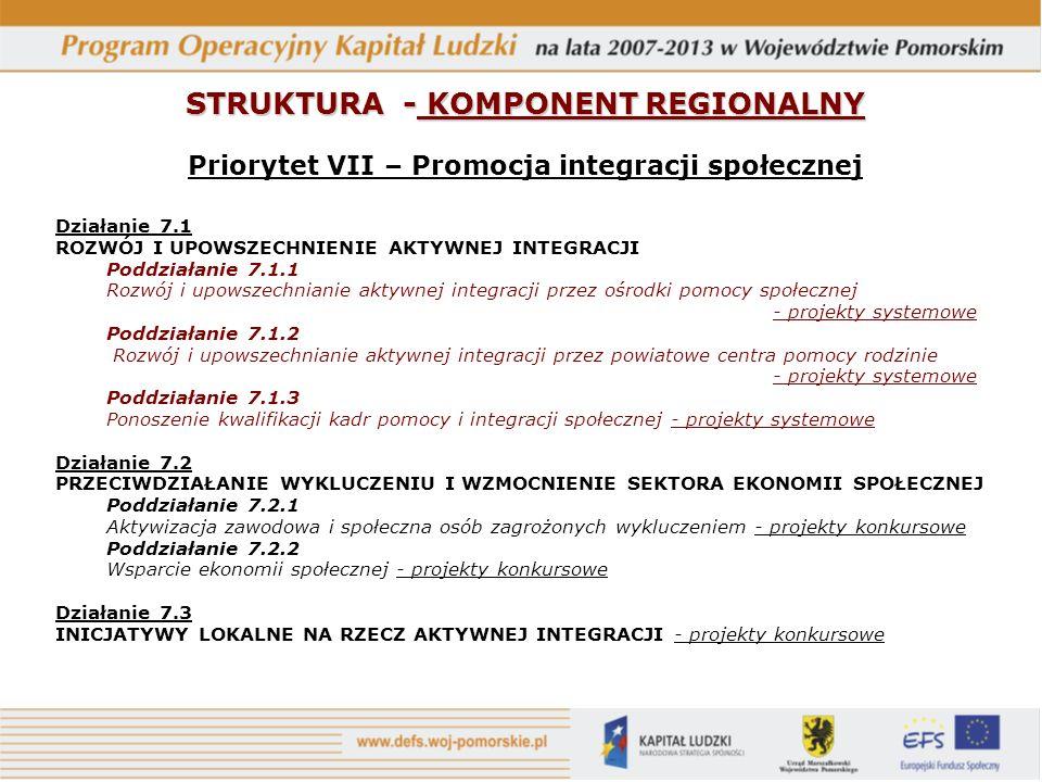 STRUKTURA - KOMPONENT REGIONALNY Priorytet VII – Promocja integracji społecznej Działanie 7.1 ROZWÓJ I UPOWSZECHNIENIE AKTYWNEJ INTEGRACJI Poddziałanie 7.1.1 Rozwój i upowszechnianie aktywnej integracji przez ośrodki pomocy społecznej - projekty systemowe Poddziałanie 7.1.2 Rozwój i upowszechnianie aktywnej integracji przez powiatowe centra pomocy rodzinie - projekty systemowe Poddziałanie 7.1.3 Ponoszenie kwalifikacji kadr pomocy i integracji społecznej - projekty systemowe Działanie 7.2 PRZECIWDZIAŁANIE WYKLUCZENIU I WZMOCNIENIE SEKTORA EKONOMII SPOŁECZNEJ Poddziałanie 7.2.1 Aktywizacja zawodowa i społeczna osób zagrożonych wykluczeniem - projekty konkursowe Poddziałanie 7.2.2 Wsparcie ekonomii społecznej - projekty konkursowe Działanie 7.3 INICJATYWY LOKALNE NA RZECZ AKTYWNEJ INTEGRACJI - projekty konkursowe