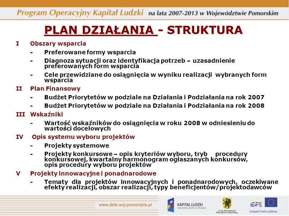 PLAN DZIAŁANIA - STRUKTURA IObszary wsparcia - Preferowane formy wsparcia - Diagnoza sytuacji oraz identyfikacja potrzeb – uzasadnienie preferowanych form wsparcia -Cele przewidziane do osiągnięcia w wyniku realizacji wybranych form wsparcia IIPlan Finansowy -Budżet Priorytetów w podziale na Działania i Podziałania na rok 2007 -Budżet Priorytetów w podziale na Działania i Podziałania na rok 2008 IIIWskaźniki -Wartość wskaźników do osiągnięcia w roku 2008 w odniesieniu do wartości docelowych IV Opis systemu wyboru projektów -Projekty systemowe - Projekty konkursowe – opis kryteriów wyboru, tryb procedury konkursowej, kwartalny harmonogram ogłaszanych konkursów, opis procedury wyboru projektów VProjekty innowacyjne i ponadnarodowe -Tematy dla projektów innowacyjnych i ponadnarodowych, oczekiwane efekty realizacji, obszar realizacji, typy beneficjentów/projektodawców
