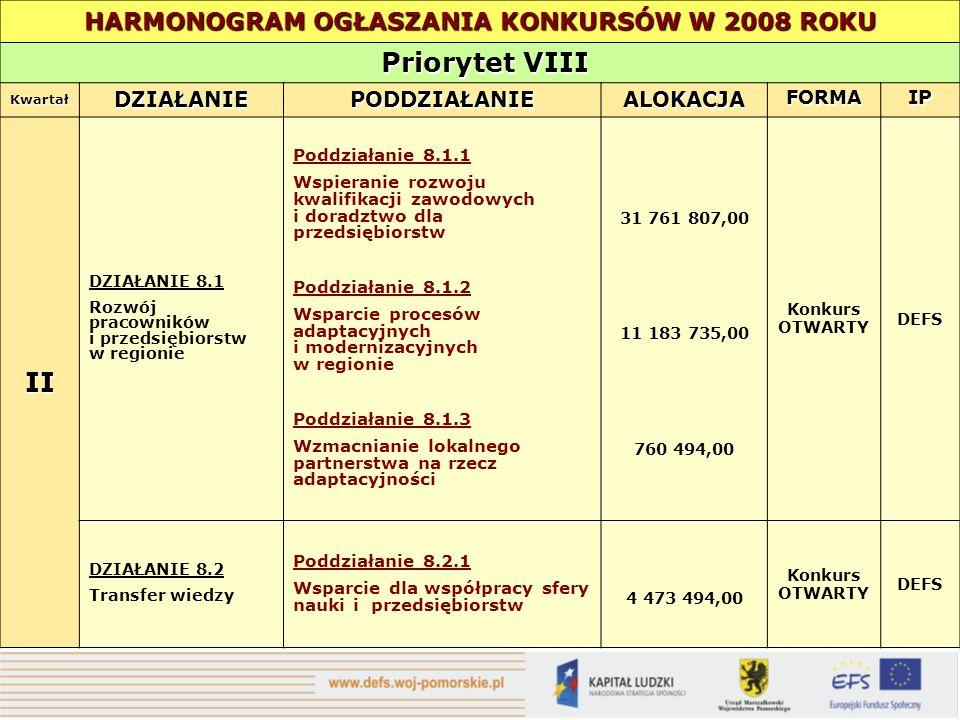 HARMONOGRAM OGŁASZANIA KONKURSÓW W 2008 ROKU Priorytet VIII Priorytet VIII Kwartał DZIAŁANIEPODDZIAŁANIEALOKACJAFORMAIP II DZIAŁANIE 8.1 Rozwój pracowników i przedsiębiorstw w regionie Poddziałanie 8.1.1 Wspieranie rozwoju kwalifikacji zawodowych i doradztwo dla przedsiębiorstw Poddziałanie 8.1.2 Wsparcie procesów adaptacyjnych i modernizacyjnych w regionie Poddziałanie 8.1.3 Wzmacnianie lokalnego partnerstwa na rzecz adaptacyjności 31 761 807,00 11 183 735,00 760 494,00 Konkurs OTWARTY DEFS DZIAŁANIE 8.2 Transfer wiedzy Poddziałanie 8.2.1 Wsparcie dla współpracy sfery nauki i przedsiębiorstw 4 473 494,00 Konkurs OTWARTY DEFS