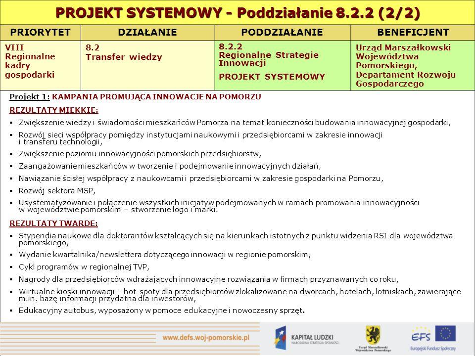 PRIORYTETDZIAŁANIEPODDZIAŁANIEBENEFICJENT VIII Regionalne kadry gospodarki 8.2 Transfer wiedzy 8.2.2 Regionalne Strategie Innowacji PROJEKT SYSTEMOWY Urząd Marszałkowski Województwa Pomorskiego, Departament Rozwoju Gospodarczego Projekt 1: KAMPANIA PROMUJĄCA INNOWACJE NA POMORZU REZULTATY MIĘKKIE: Zwiększenie wiedzy i świadomości mieszkańców Pomorza na temat konieczności budowania innowacyjnej gospodarki, Rozwój sieci współpracy pomiędzy instytucjami naukowymi i przedsiębiorcami w zakresie innowacji i transferu technologii, Zwiększenie poziomu innowacyjności pomorskich przedsiębiorstw, Zaangażowanie mieszkańców w tworzenie i podejmowanie innowacyjnych działań, Nawiązanie ścisłej współpracy z naukowcami i przedsiębiorcami w zakresie gospodarki na Pomorzu, Rozwój sektora MSP, Usystematyzowanie i połączenie wszystkich inicjatyw podejmowanych w ramach promowania innowacyjności w województwie pomorskim – stworzenie logo i marki.