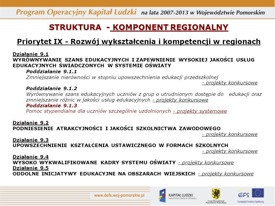 STRUKTURA - KOMPONENT REGIONALNY Priorytet IX - Rozwój wykształcenia i kompetencji w regionach Działanie 9.1 WYRÓWNYWANIE SZANS EDUKACYJNYCH I ZAPEWNIENIE WYSOKIEJ JAKOŚCI USŁUG EDUKACYJNYCH ŚWIADCZONYCH W SYSTEMIE OŚWIATY Poddziałanie 9.1.1 Zmniejszanie nierówności w stopniu upowszechnienia edukacji przedszkolnej - projekty konkursowe Poddziałanie 9.1.2 Wyrównywanie szans edukacyjnych uczniów z grup o utrudnionym dostępie do edukacji oraz zmniejszanie różnic w jakości usług edukacyjnych - projekty konkursowe Poddziałanie 9.1.3 Pomoc stypendialna dla uczniów szczególnie uzdolnionych - projekty systemowe Działanie 9.2 PODNIESIENIE ATRAKCYJNOŚCI I JAKOŚCI SZKOLNICTWA ZAWODOWEGO - projekty konkursowe Działanie 9.3 UPOWSZECHNIENIE KSZTAŁCENIA USTAWICZNEGO W FORMACH SZKOLNYCH - projekty konkursowe Działanie 9.4 WYSOKO WYKWALIFIKOWANE KADRY SYSTEMU OŚWIATY - projekty konkursowe Działanie 9.5 ODDOLNE INICJATYWY EDUKACYJNE NA OBSZARACH WIEJSKICH - projekty konkursowe