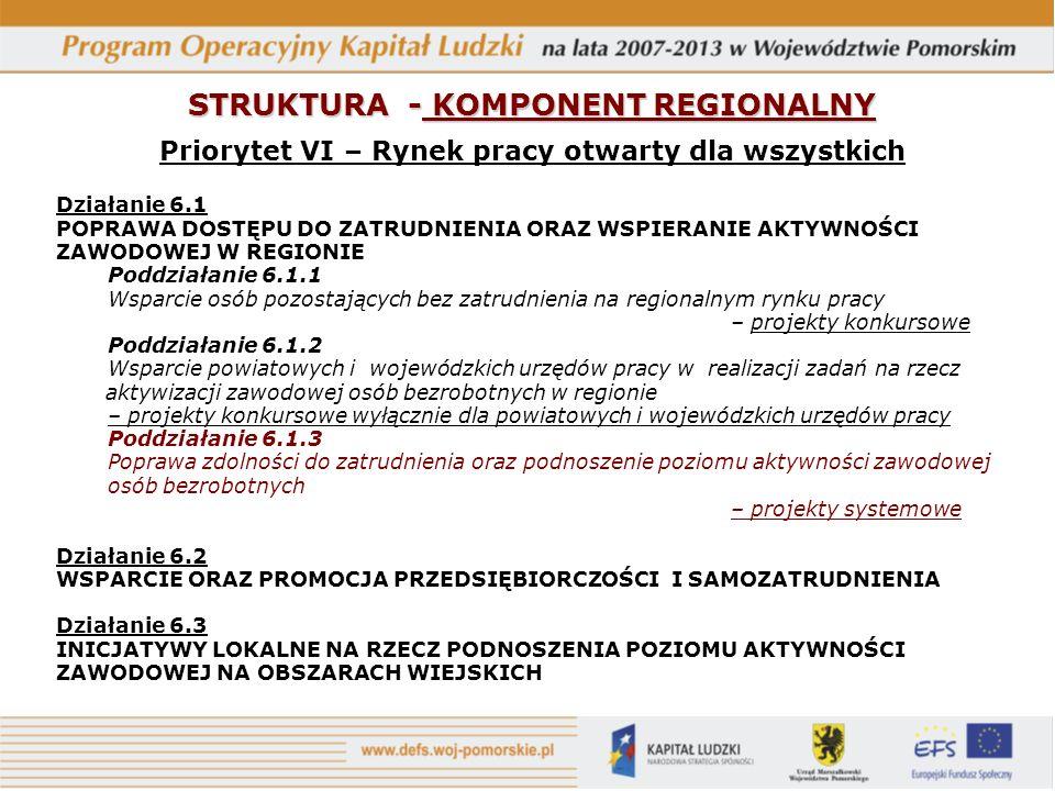 STRUKTURA - KOMPONENT REGIONALNY Priorytet VI – Rynek pracy otwarty dla wszystkich Działanie 6.1 POPRAWA DOSTĘPU DO ZATRUDNIENIA ORAZ WSPIERANIE AKTYWNOŚCI ZAWODOWEJ W REGIONIE Poddziałanie 6.1.1 Wsparcie osób pozostających bez zatrudnienia na regionalnym rynku pracy – projekty konkursowe Poddziałanie 6.1.2 Wsparcie powiatowych i wojewódzkich urzędów pracy w realizacji zadań na rzecz aktywizacji zawodowej osób bezrobotnych w regionie – projekty konkursowe wyłącznie dla powiatowych i wojewódzkich urzędów pracy Poddziałanie 6.1.3 Poprawa zdolności do zatrudnienia oraz podnoszenie poziomu aktywności zawodowej osób bezrobotnych – projekty systemowe Działanie 6.2 WSPARCIE ORAZ PROMOCJA PRZEDSIĘBIORCZOŚCI I SAMOZATRUDNIENIA Działanie 6.3 INICJATYWY LOKALNE NA RZECZ PODNOSZENIA POZIOMU AKTYWNOŚCI ZAWODOWEJ NA OBSZARACH WIEJSKICH
