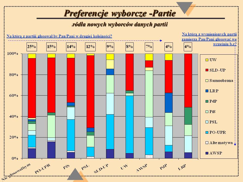 Preferencje wyborcze -Partie ź ródła nowych wyborców danych partii Na którą z wymienionych partii zamierza Pan/Pani głosować we wrześniu b.r? Na którą
