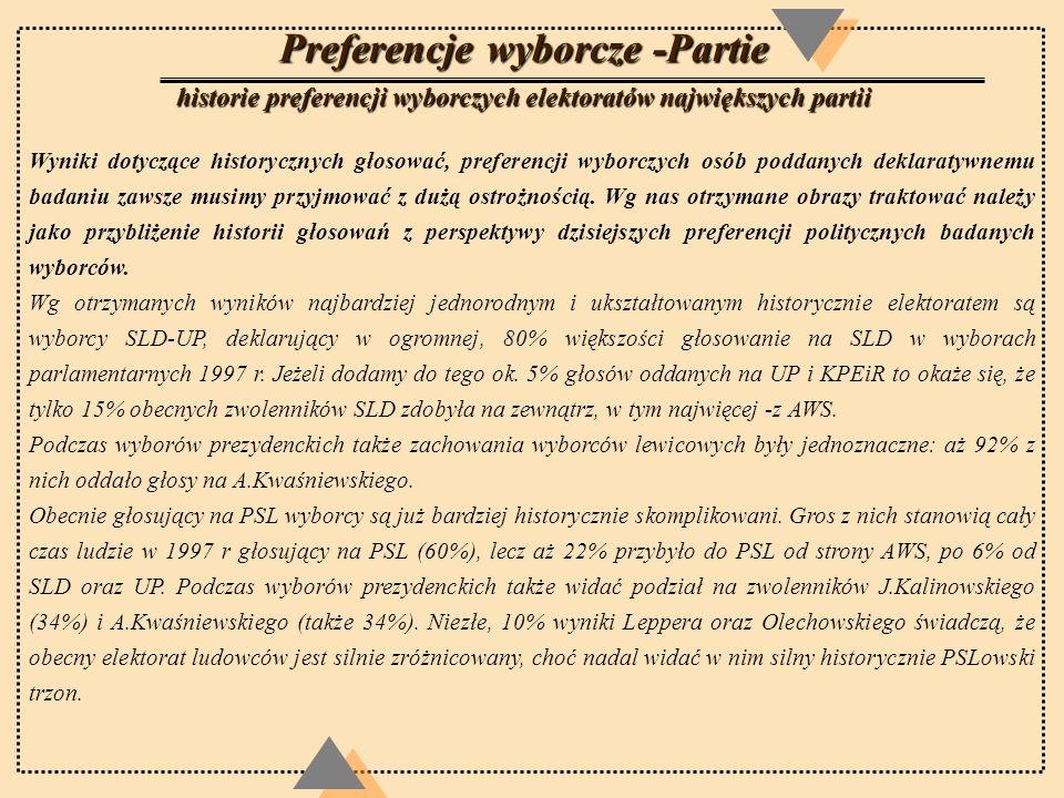 Preferencje wyborcze -Partie historie preferencji wyborczych elektoratów największych partii Wyniki dotyczące historycznych głosować, preferencji wybo