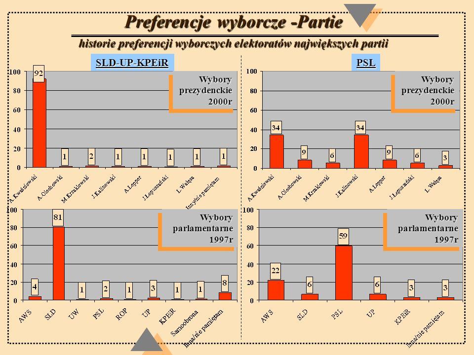 Preferencje wyborcze -Partie historie preferencji wyborczych elektoratów największych partii SLD-UP-KPEiRPSL Wybory prezydenckie 2000r Wybory parlamen