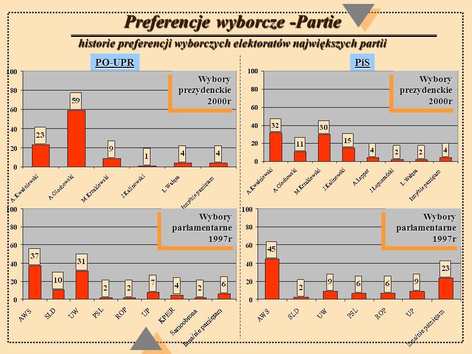 Preferencje wyborcze -Partie historie preferencji wyborczych elektoratów największych partii PO-UPRPiS Wybory prezydenckie 2000r Wybory parlamentarne