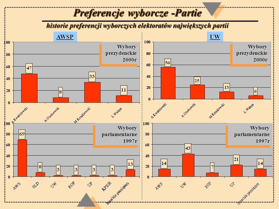 Preferencje wyborcze -Partie historie preferencji wyborczych elektoratów największych partii AWSPUW Wybory prezydenckie 2000r Wybory parlamentarne 199