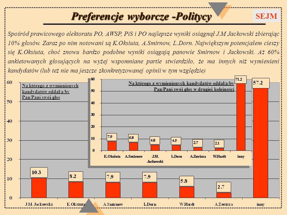 Preferencje wyborcze -Politycy Spośród prawicowego elektoratu PO, AWSP, PiS i PO najlepsze wyniki osiągnął J.M Jackowski zbierając 10% głosów. Zaraz p