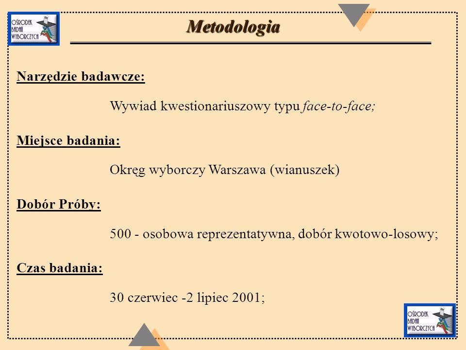 Metodologia Narzędzie badawcze: Wywiad kwestionariuszowy typu face-to-face; Miejsce badania: Okręg wyborczy Warszawa (wianuszek) Dobór Próby: 500 - os