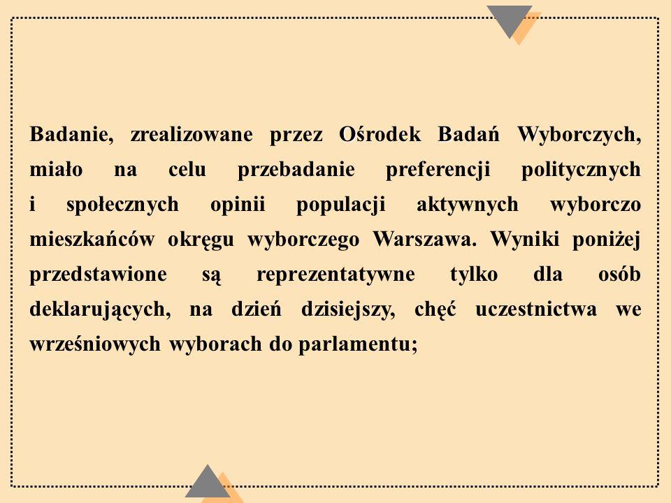 Preferencje wyborcze -Partie Wśród wyborców zamieszkujących okręg WARSZAWSKI największą popularnością cieszy się koalicja SLD -UP zbierając niemal 45% głosów.