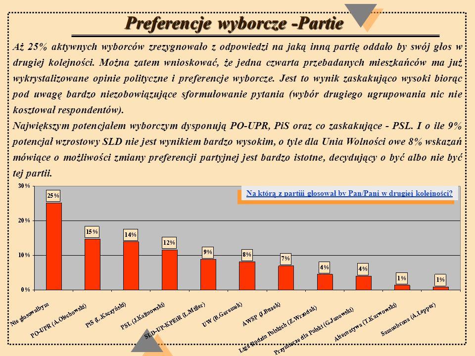 Preferencje wyborcze -Partie Aż 25% aktywnych wyborców zrezygnowało z odpowiedzi na jaką inną partię oddało by swój głos w drugiej kolejności. Można z