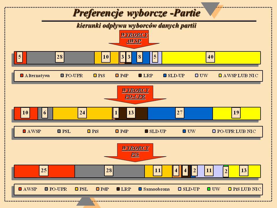 Preferencje wyborcze -Partie kierunki odpływu wyborców danych partii WYBORCYAWSP WYBORCYPO-UPR WYBORCYPiS
