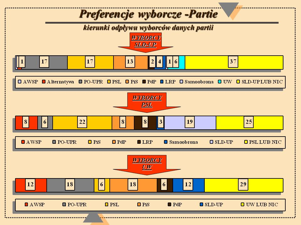 Preferencje wyborcze -Partie potencjalne źródła nowych wyborców Ze względu na swoją liczebność elektorat SLD-UP stanowi największe potencjalne źródła wyborczych zysków w portfolio wszystkich innych partii..
