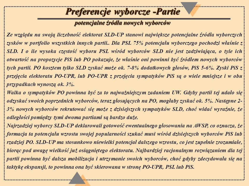 Preferencje wyborcze -Partie potencjalne źródła nowych wyborców Ze względu na swoją liczebność elektorat SLD-UP stanowi największe potencjalne źródła