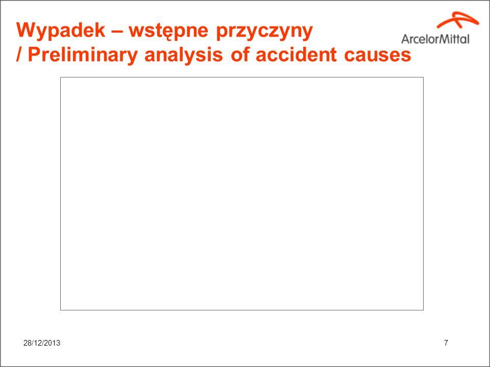 12/28/20136 Analiza przyczyn cz.2 ( przykład ) / Cause analysis part 2 (example) Wypadek/ Accident Środowisko pracy/ Working environment Urządzenia i