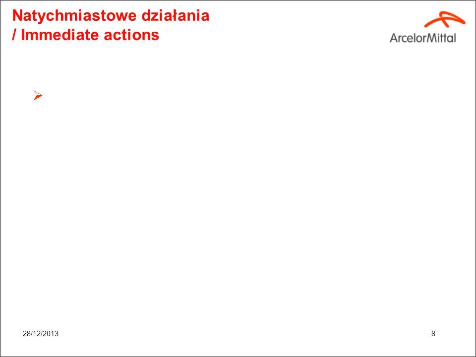 28/12/20137 Wypadek – wstępne przyczyny / Preliminary analysis of accident causes