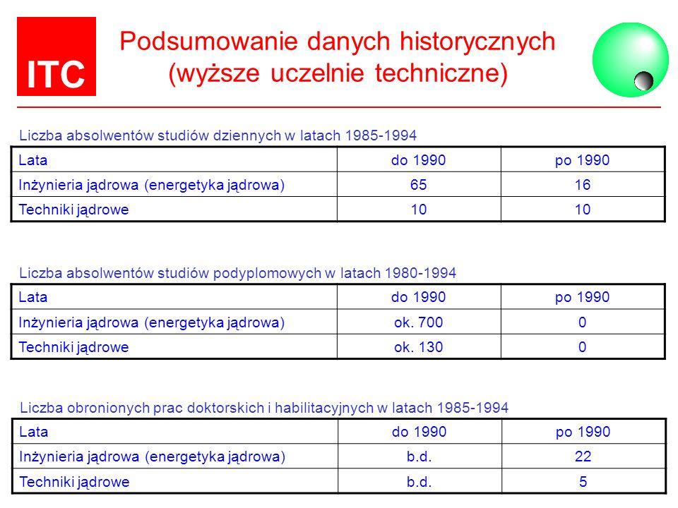 ITC Podsumowanie danych historycznych (wyższe uczelnie techniczne) Liczba absolwentów studiów dziennych w latach 1985-1994 Latado 1990po 1990 Inżynier