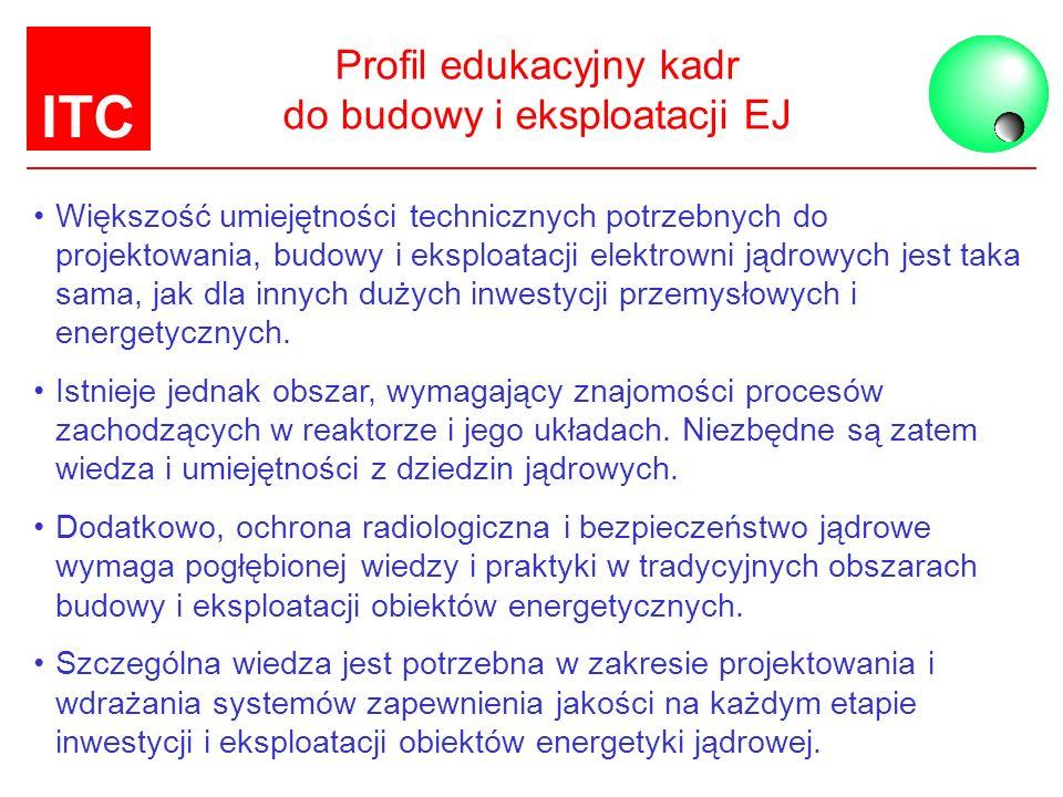 ITC Kadry dla energetyki jądrowej DZIĘKUJEMY ZA UWAGĘ .