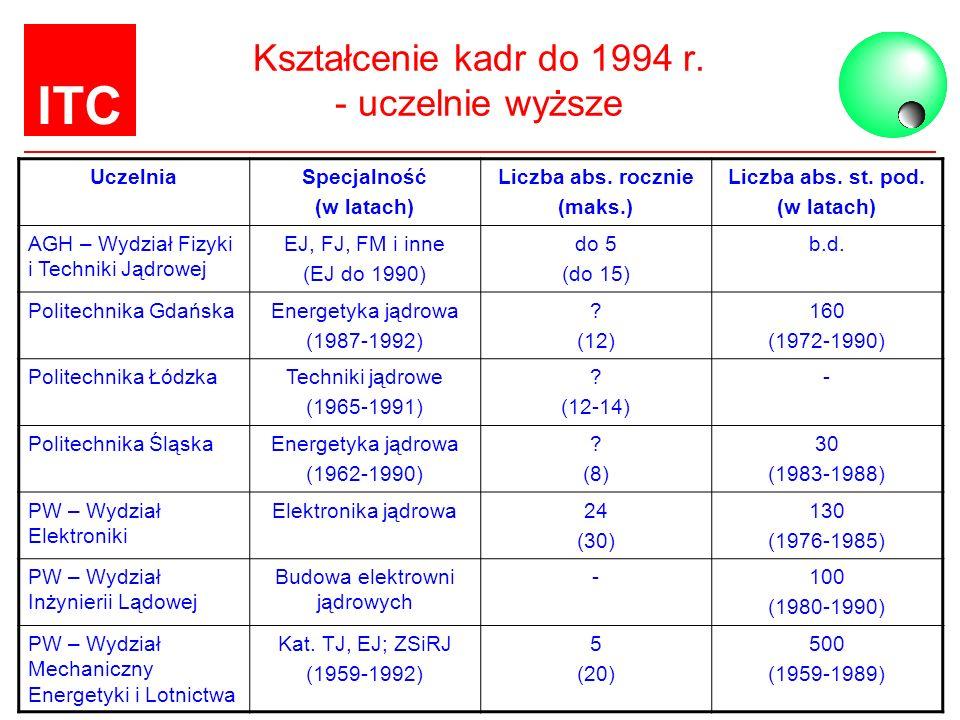 ITC Kształcenie kadr do 1994 r. - uczelnie wyższe UczelniaSpecjalność (w latach) Liczba abs. rocznie (maks.) Liczba abs. st. pod. (w latach) AGH – Wyd