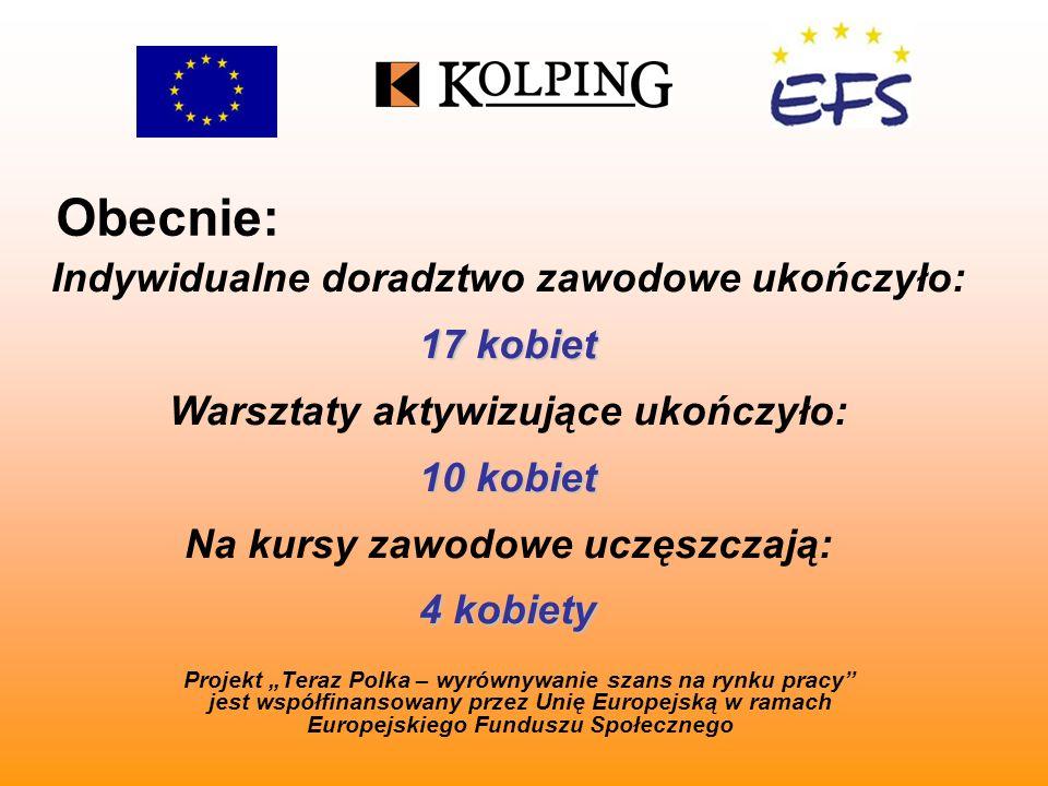 Obecnie: Projekt Teraz Polka – wyrównywanie szans na rynku pracy jest współfinansowany przez Unię Europejską w ramach Europejskiego Funduszu Społecznego Indywidualne doradztwo zawodowe ukończyło: 17 kobiet Warsztaty aktywizujące ukończyło: 10 kobiet Na kursy zawodowe uczęszczają: 4 kobiety