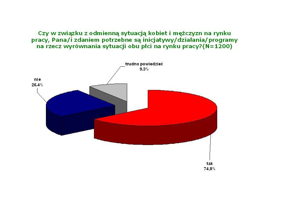 Ocena efektywności form wspierania kobiet na rynku pracy (najbardziej efektywne formy w %)