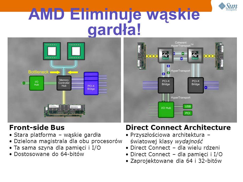 Architektura Direct Connect Eliminuje wąskie gardła architektury FSB.