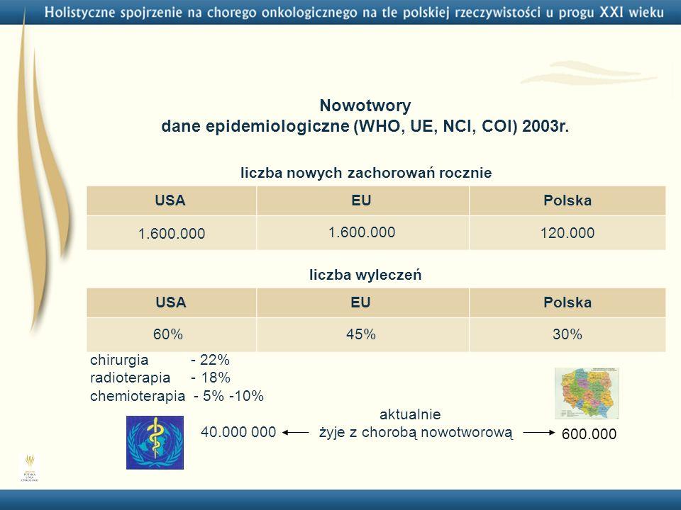 Nowotwory dane epidemiologiczne (WHO, UE, NCI, COI) 2003r. 60%45%30% USAEUPolska liczba wyleczeń USAEUPolska 1.600.000 120.000 liczba nowych zachorowa