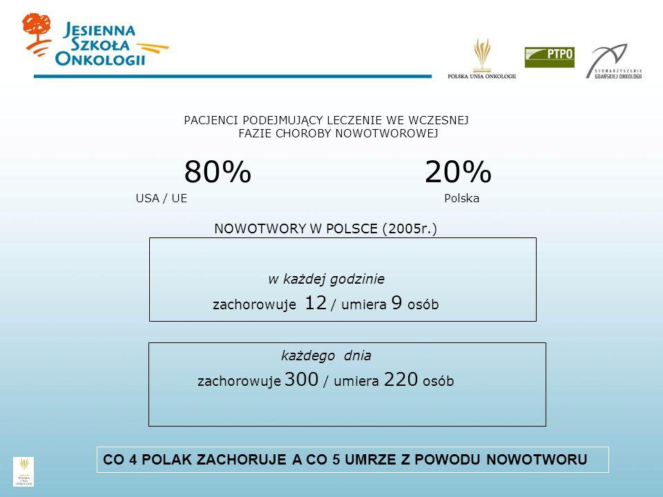 PACJENCI PODEJMUJĄCY LECZENIE WE WCZESNEJ FAZIE CHOROBY NOWOTWOROWEJ 80% 20% USA / UE Polska NOWOTWORY W POLSCE (2005r.) w każdej godzinie zachorowuje