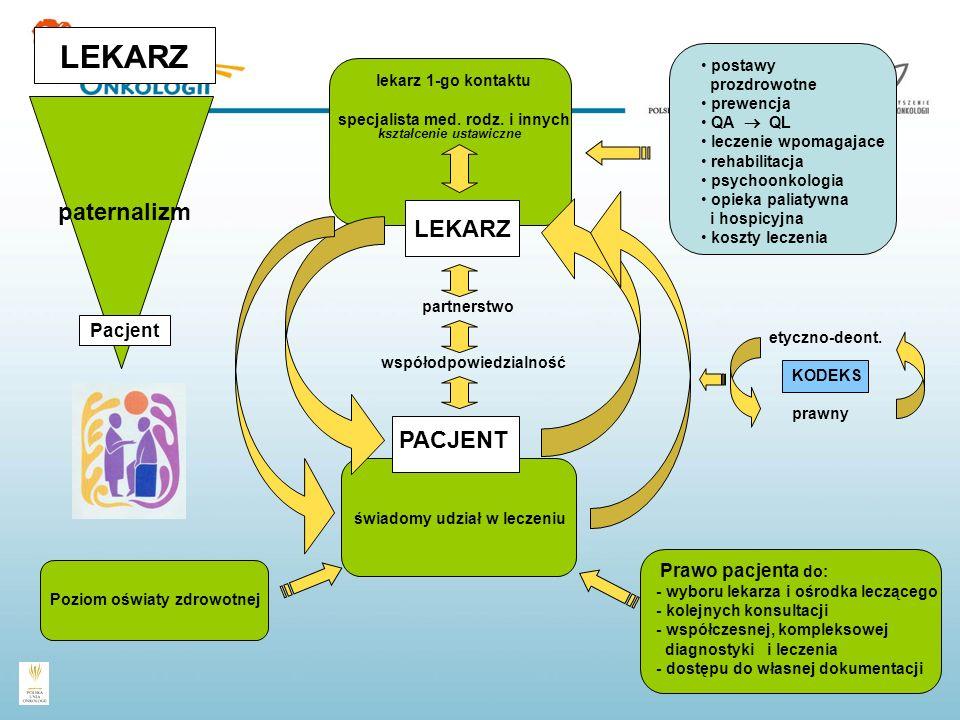 partnerstwo prawny KODEKS etyczno-deont. specjalista med. rodz. i innych kształcenie ustawiczne postawy prozdrowotne prewencja QA QL leczenie wpomagaj