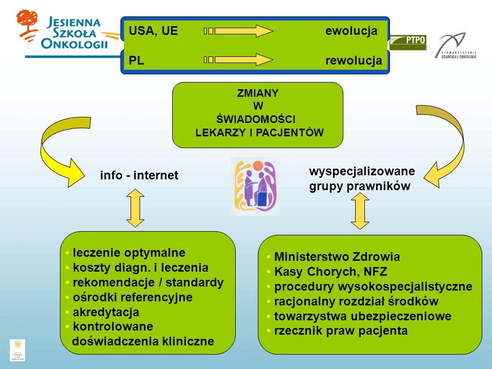 USA, UE ewolucja PL rewolucja ZMIANY W ŚWIADOMOŚCI LEKARZY I PACJENTÓW wyspecjalizowane grupy prawników Ministerstwo Zdrowia Kasy Chorych, NFZ procedu