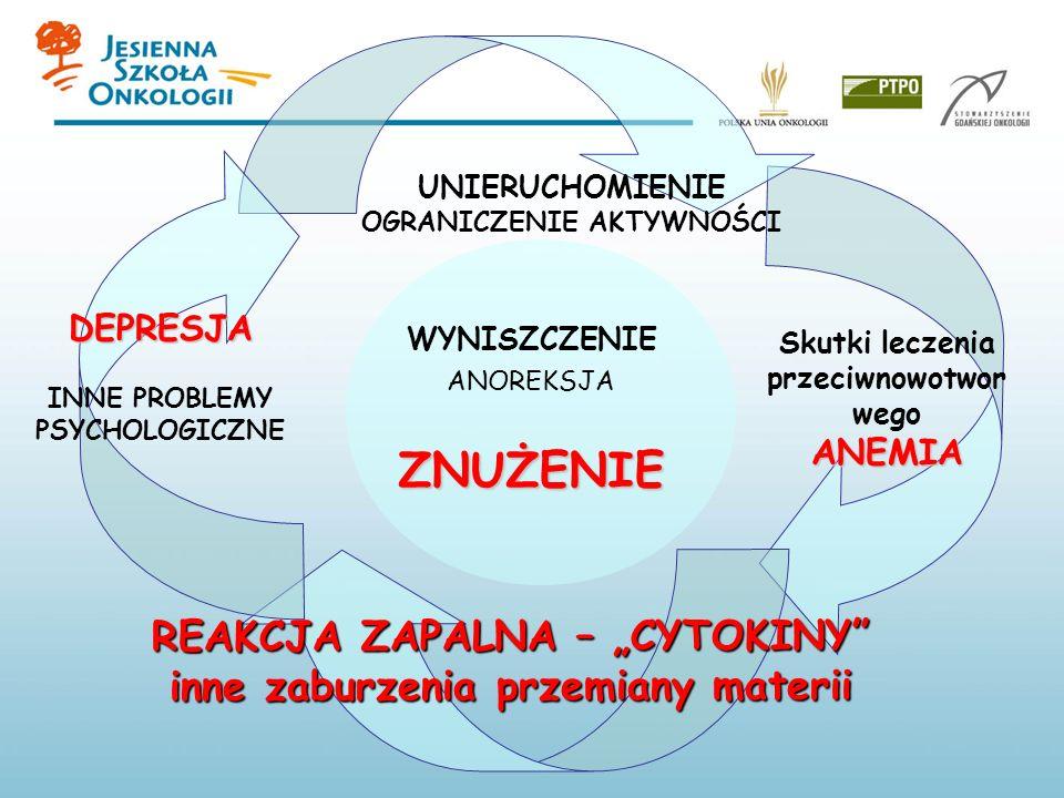 REAKCJA ZAPALNA – CYTOKINY inne zaburzenia przemiany materii Skutki leczenia przeciwnowotwor wegoANEMIA DEPRESJA INNE PROBLEMY PSYCHOLOGICZNE UNIERUCH