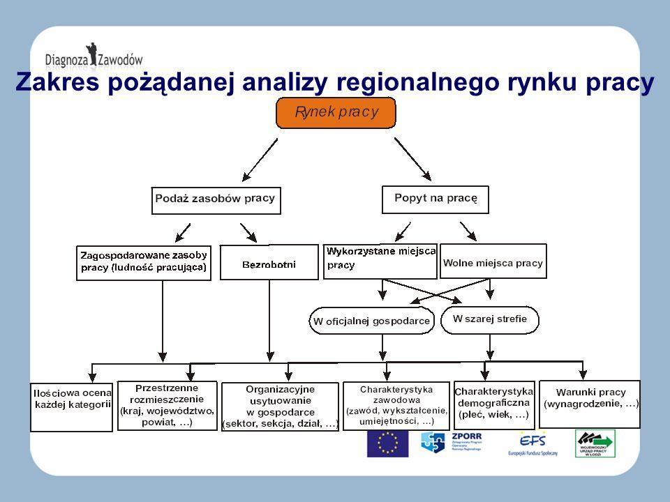 Zakres pożądanej analizy regionalnego rynku pracy
