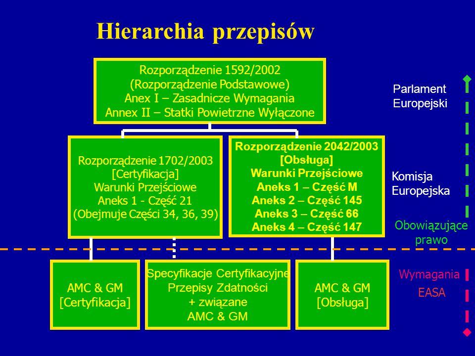 Rozporządzenie 1592/2002 (Rozporządzenie Podstawowe) Anex I – Zasadnicze Wymagania Annex II – Statki Powietrzne Wyłączone Rozporządzenie 1702/2003 [Ce