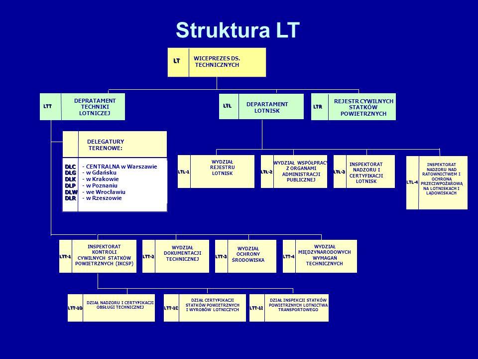 Struktura LT WICEPREZES DS. TECHNICZNYCH DEPRATAMENT TECHNIKI LOTNICZEJ DELEGATURY TERENOWE: LT LTT INSPEKTORAT KONTROLI CYWILNYCH STATKÓW POWIETRZNYC