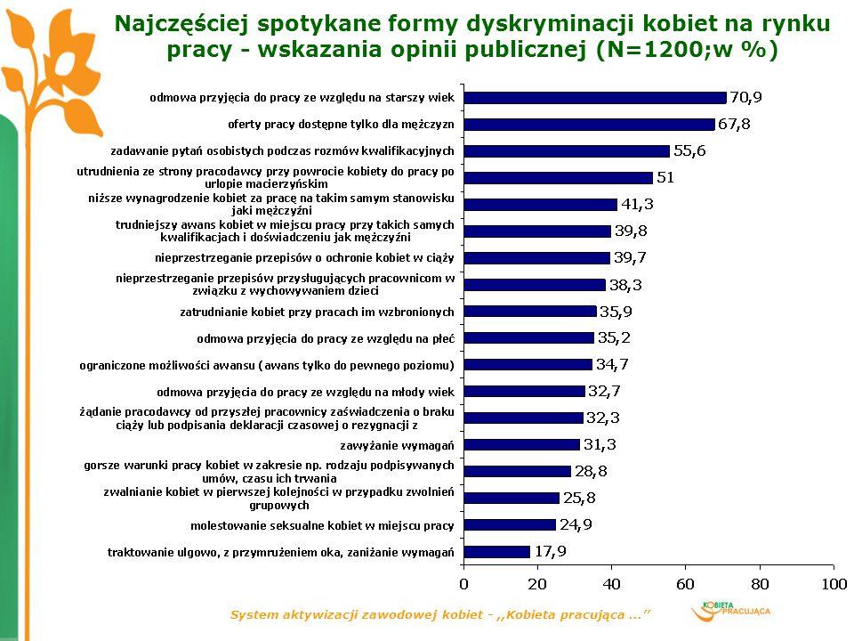 System aktywizacji zawodowej kobiet -,,Kobieta pracująca... Najczęściej spotykane formy dyskryminacji kobiet na rynku pracy - wskazania opinii publicz