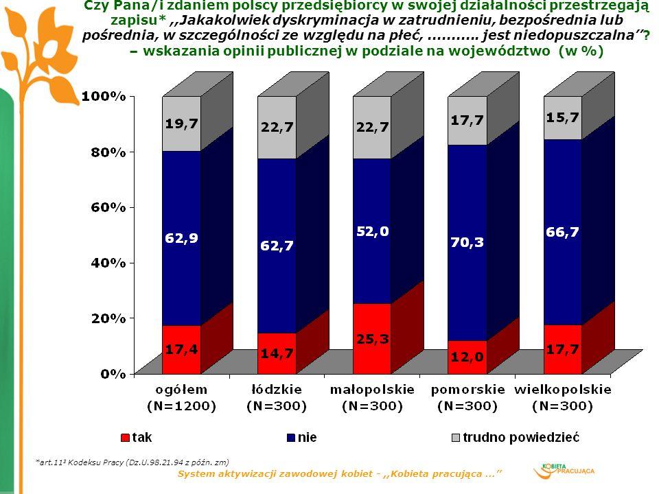 System aktywizacji zawodowej kobiet -,,Kobieta pracująca... Czy Pana/i zdaniem polscy przedsiębiorcy w swojej działalności przestrzegają zapisu*,,Jaka