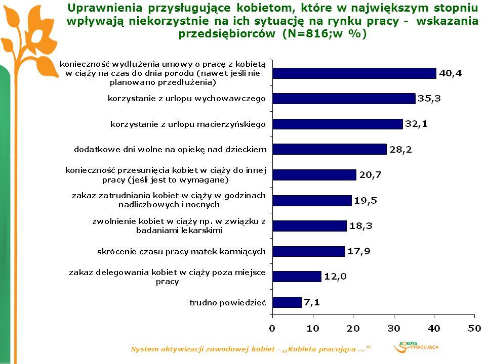 System aktywizacji zawodowej kobiet -,,Kobieta pracująca... Uprawnienia przysługujące kobietom, które w największym stopniu wpływają niekorzystnie na