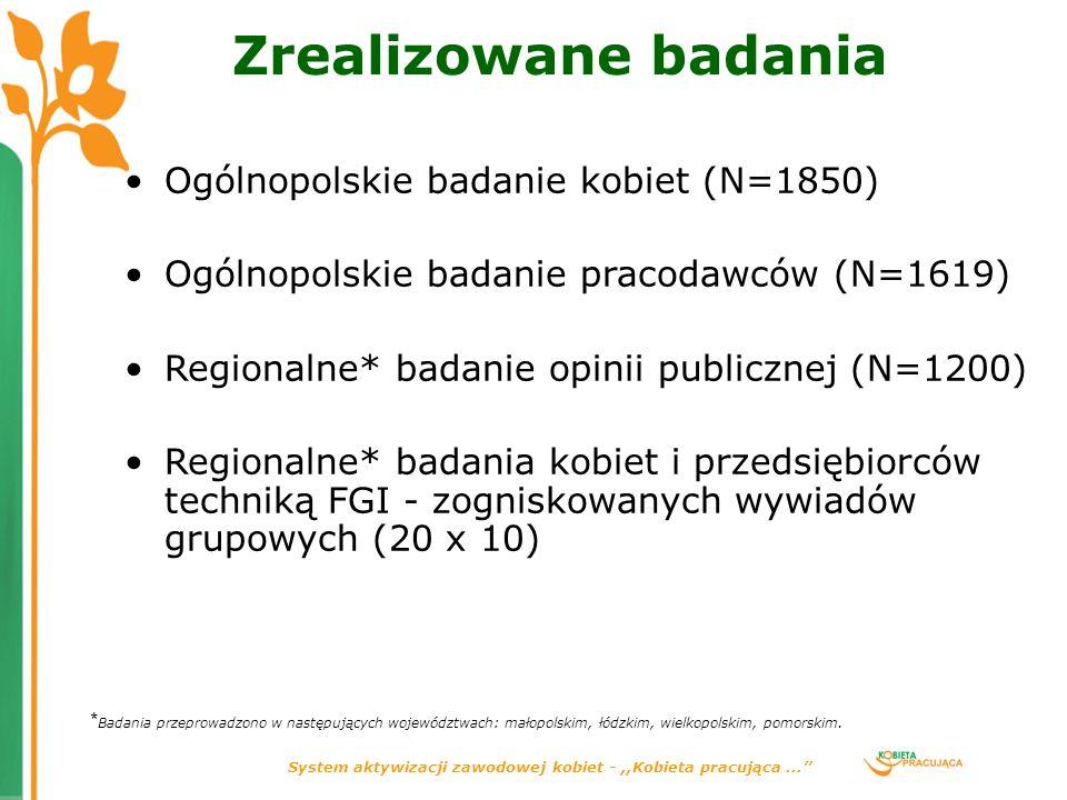 System aktywizacji zawodowej kobiet -,,Kobieta pracująca... Zrealizowane badania Ogólnopolskie badanie kobiet (N=1850) Ogólnopolskie badanie pracodawc