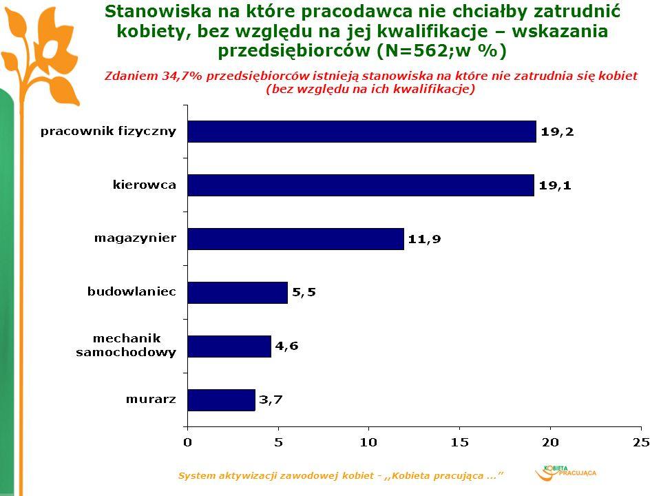 System aktywizacji zawodowej kobiet -,,Kobieta pracująca... Stanowiska na które pracodawca nie chciałby zatrudnić kobiety, bez względu na jej kwalifik