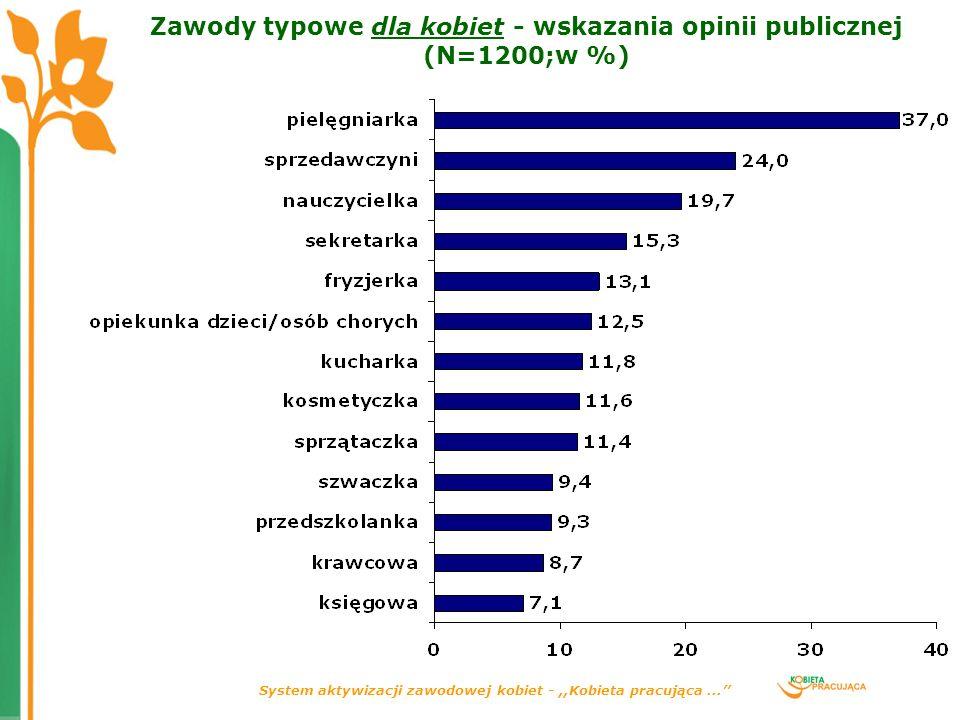 System aktywizacji zawodowej kobiet -,,Kobieta pracująca... Zawody typowe dla kobiet - wskazania opinii publicznej (N=1200;w %)