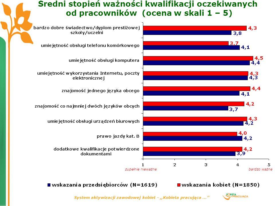 System aktywizacji zawodowej kobiet -,,Kobieta pracująca... Średni stopień ważności kwalifikacji oczekiwanych od pracowników (ocena w skali 1 – 5) zup