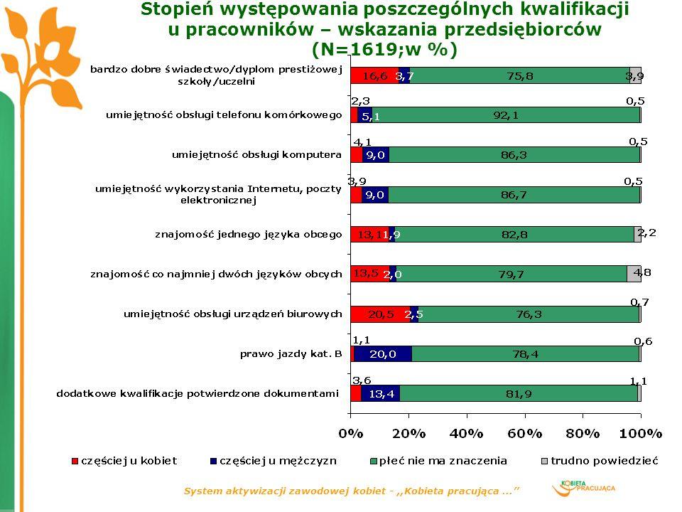 System aktywizacji zawodowej kobiet -,,Kobieta pracująca... Stopień występowania poszczególnych kwalifikacji u pracowników – wskazania przedsiębiorców