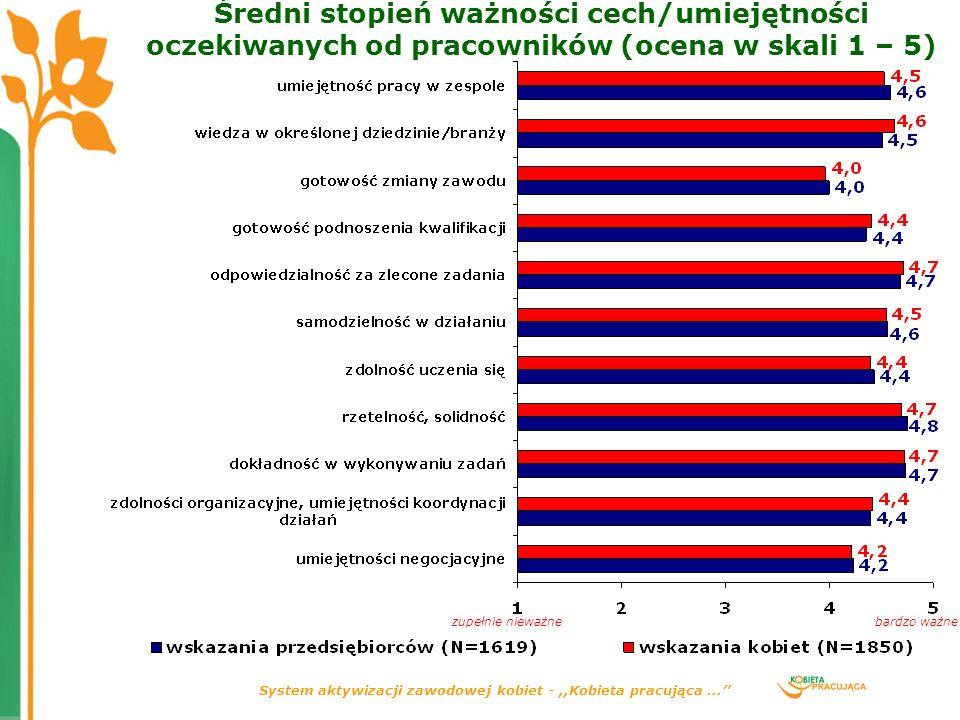 System aktywizacji zawodowej kobiet -,,Kobieta pracująca... Średni stopień ważności cech/umiejętności oczekiwanych od pracowników (ocena w skali 1 – 5