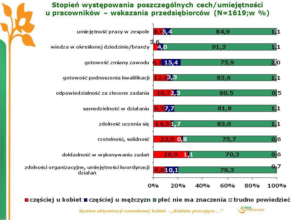 System aktywizacji zawodowej kobiet -,,Kobieta pracująca... Stopień występowania poszczególnych cech/umiejętności u pracowników – wskazania przedsiębi