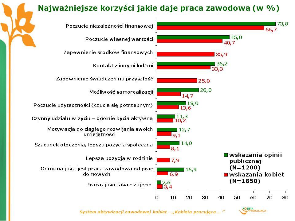 System aktywizacji zawodowej kobiet -,,Kobieta pracująca... Najważniejsze korzyści jakie daje praca zawodowa (w %)
