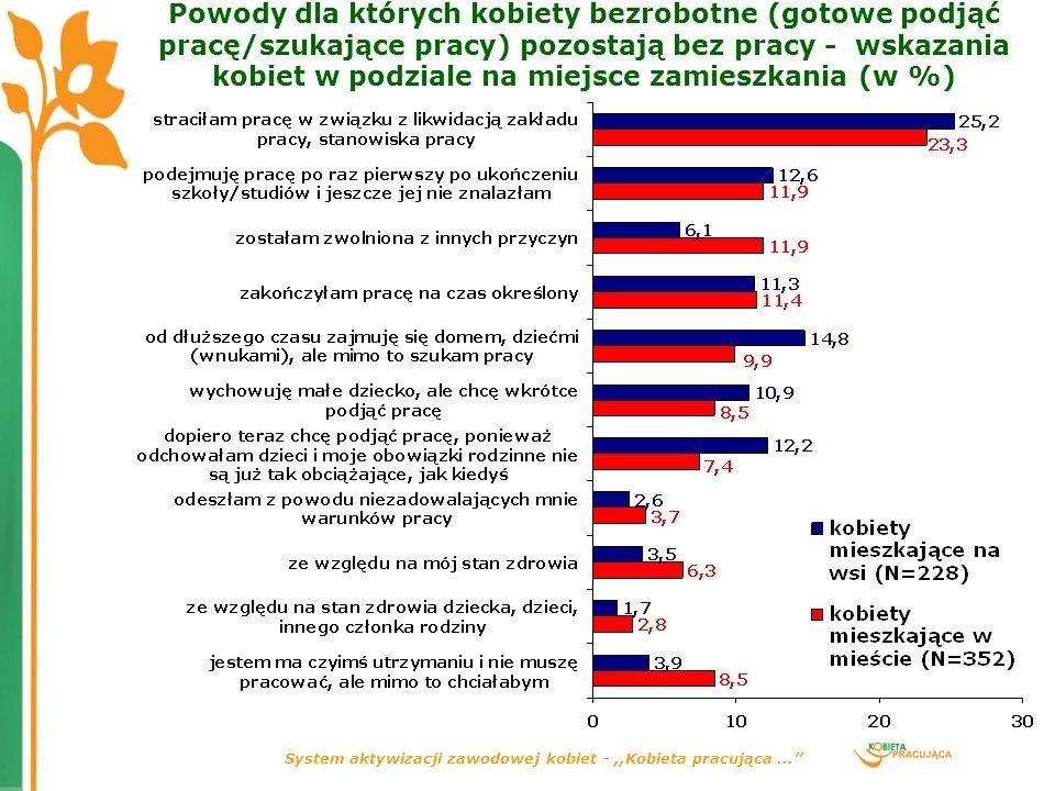 System aktywizacji zawodowej kobiet -,,Kobieta pracująca... Powody dla których kobiety bezrobotne (gotowe podjąć pracę/szukające pracy) pozostają bez