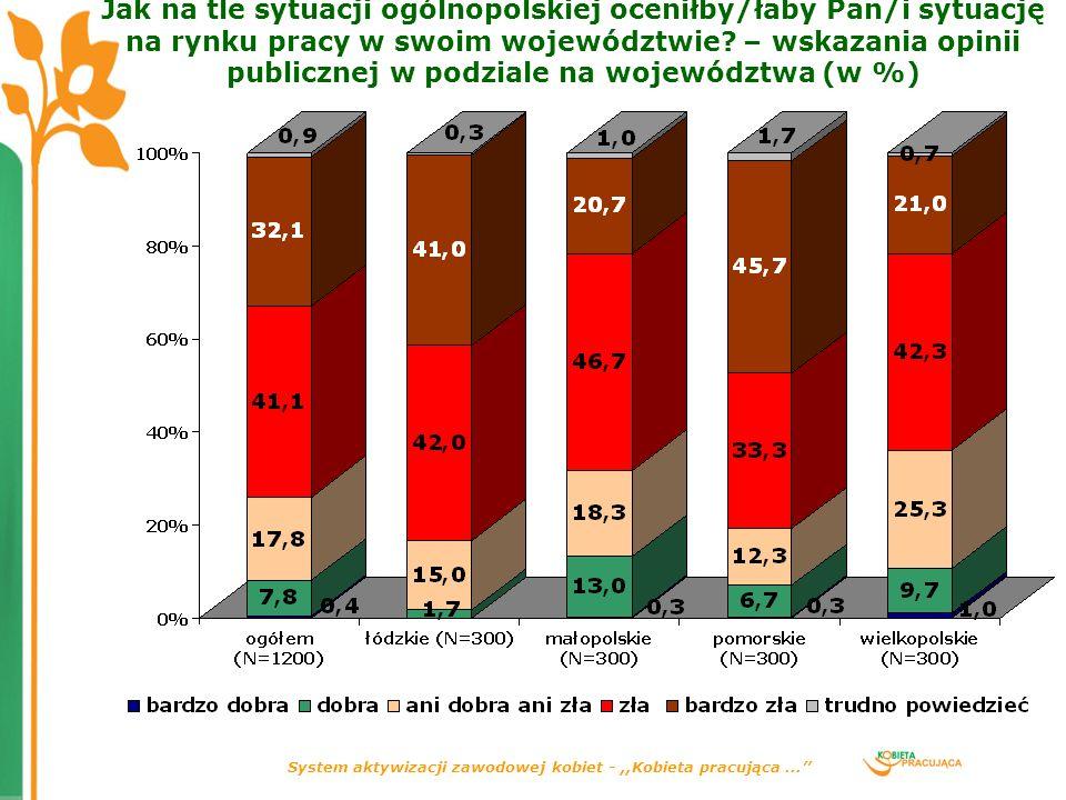 System aktywizacji zawodowej kobiet -,,Kobieta pracująca... Jak na tle sytuacji ogólnopolskiej oceniłby/łaby Pan/i sytuację na rynku pracy w swoim woj