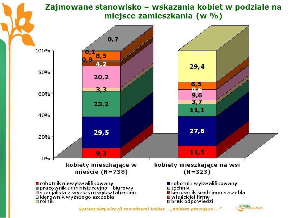 System aktywizacji zawodowej kobiet -,,Kobieta pracująca... Zajmowane stanowisko – wskazania kobiet w podziale na miejsce zamieszkania (w %)
