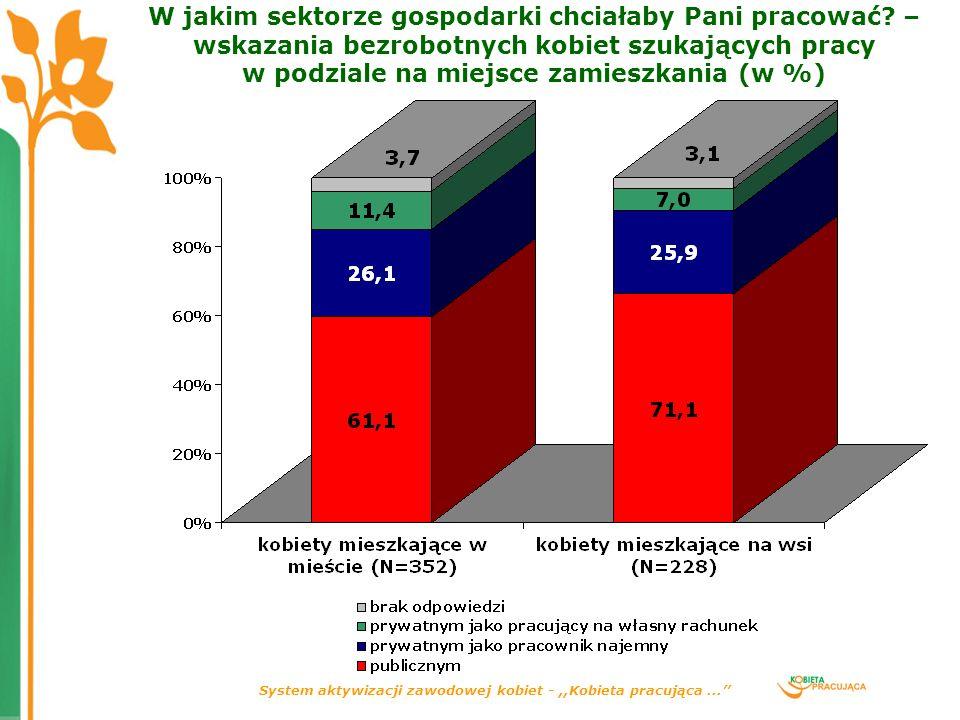 System aktywizacji zawodowej kobiet -,,Kobieta pracująca... W jakim sektorze gospodarki chciałaby Pani pracować? – wskazania bezrobotnych kobiet szuka